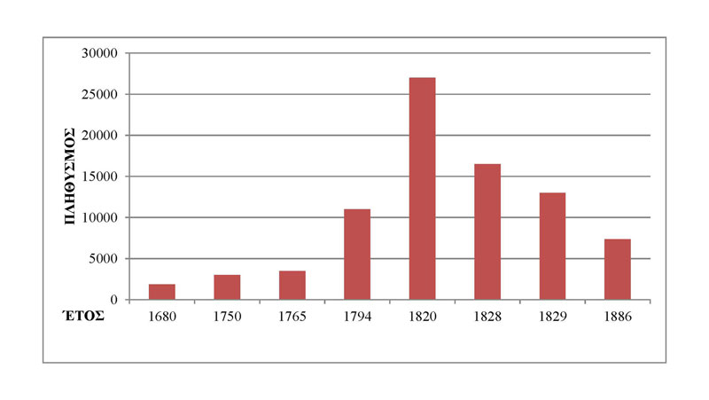Εικ. 2. Η διακύμανση του πληθυσμού της Ύδρας. Πηγή δεδομένων: C. Michaelides, Κ. Αδαμοπούλου – Παύλου, Αντ. Μηλιαράκης.