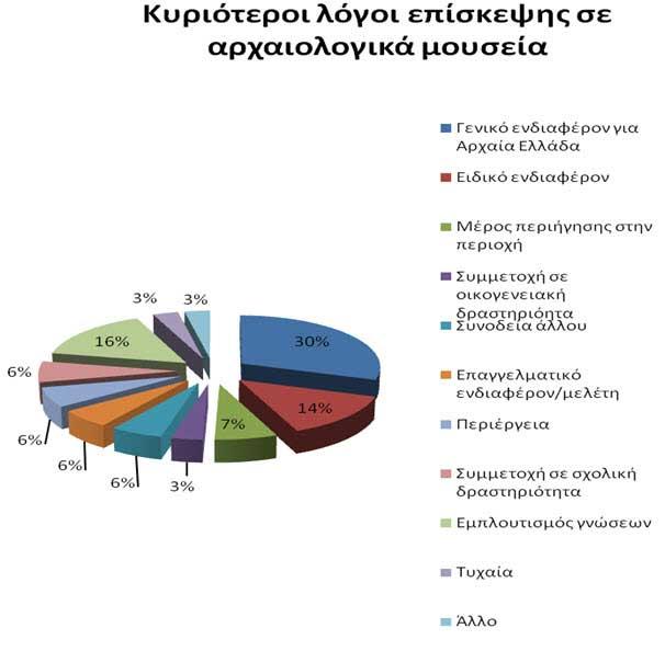 εικ. 2. Γράφημα: Κυριότεροι λόγοι επίσκεψης σε αρχαιολογικά μουσεία.