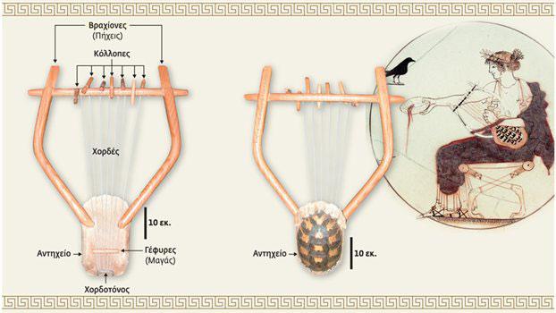 Η αρχαία ελληνική λύρα