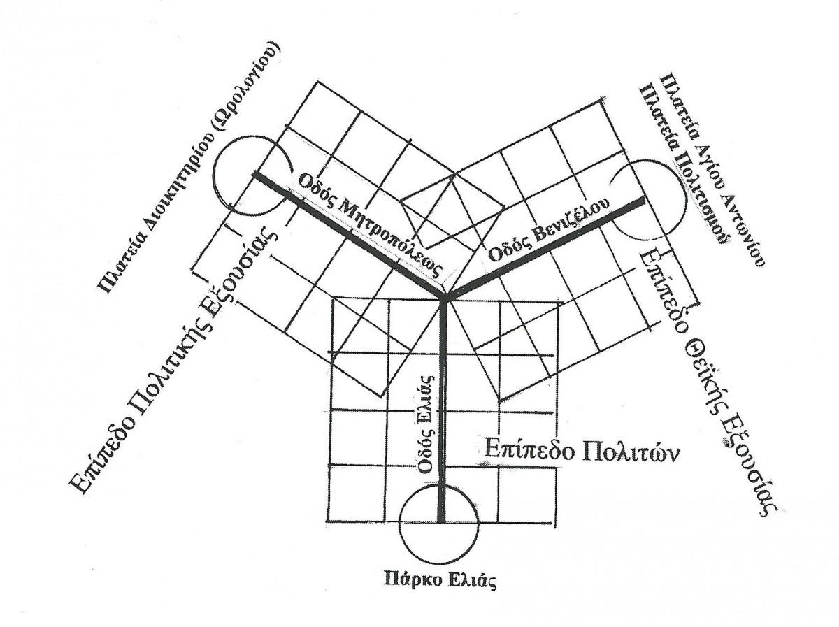 Διάγραμμα ΙΙ: Σχηματική απόδοση της ιπποδάμειας επιρροής στο σχέδιο της Βέροιας του 1925.