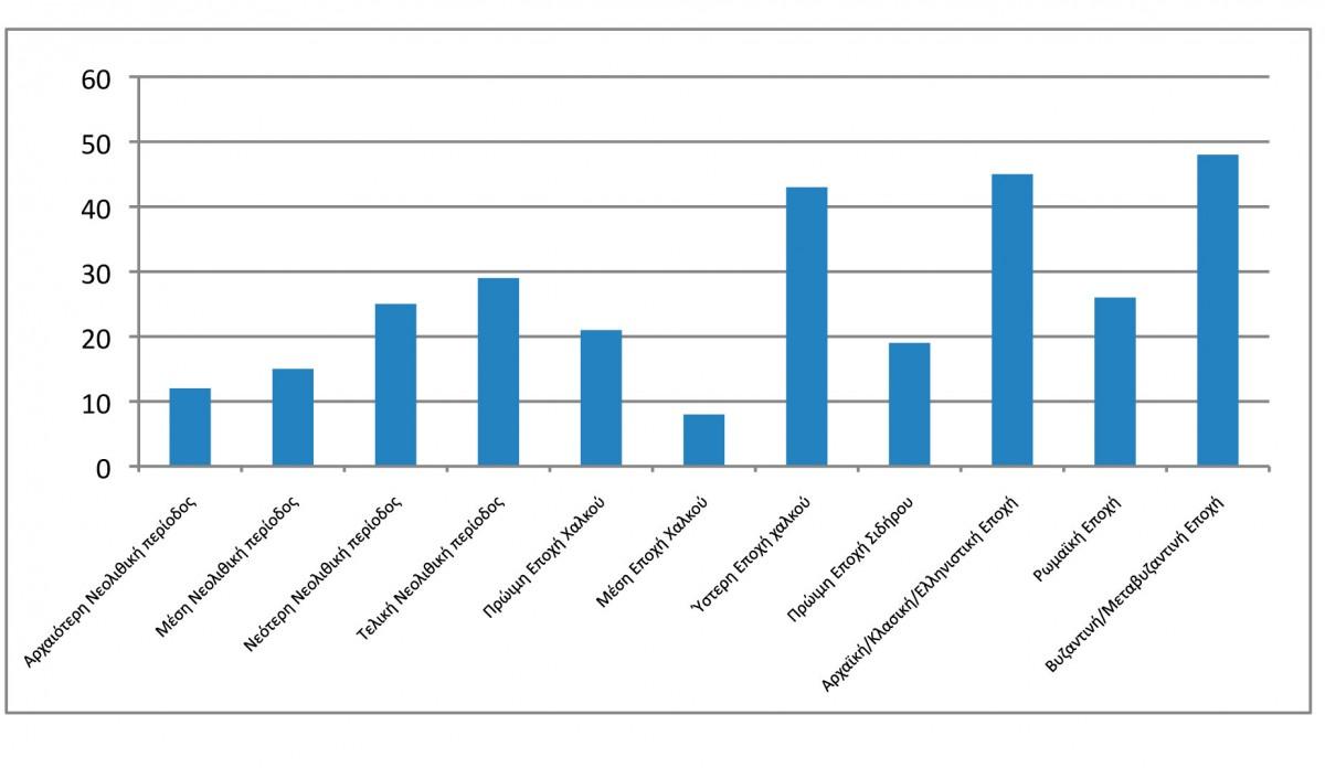 Εικ. 4. Διάγραμμα εντοπισμένων θέσεων οικισμών της κοιλάδας του μέσου ρου του Αλιάκμονα.