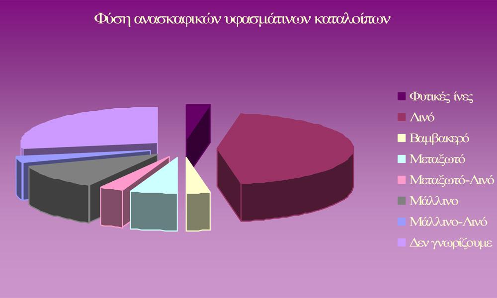 Γράφημα 1. Αναπαρίσταται γραφικά το ποσοστό του κάθε είδους προέλευσης των ινών στο σύνολο των υφασμάτινων καταλοίπων (οι αριθμοί επάνω στις στήλες είναι ενδεικτικοί των περιπτώσεων των διαθέσιμων υφασμάτων).