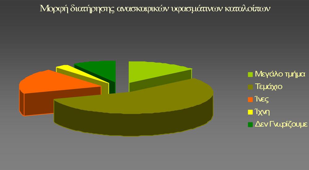 Γράφημα 3. Αναπαρίσταται γραφικά η μορφή διατήρησης του συνόλου των υφασμάτινων ευρημάτων (οι αριθμοί επάνω στις στήλες είναι ενδεικτικοί των περιπτώσεων των διαθέσιμων υφασμάτων).