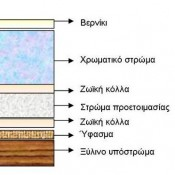 Η μεταβυζαντινή αγιογραφία της Κρήτης και των Ιονίων Νήσων