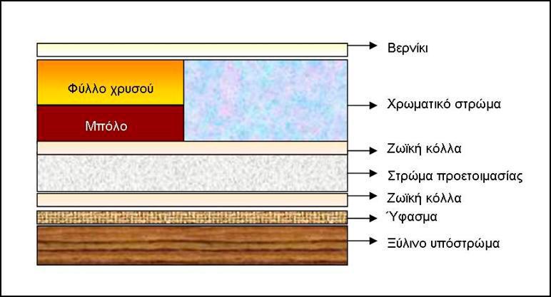 Εικ. 1. Τυπική δομή μιας εικόνας.