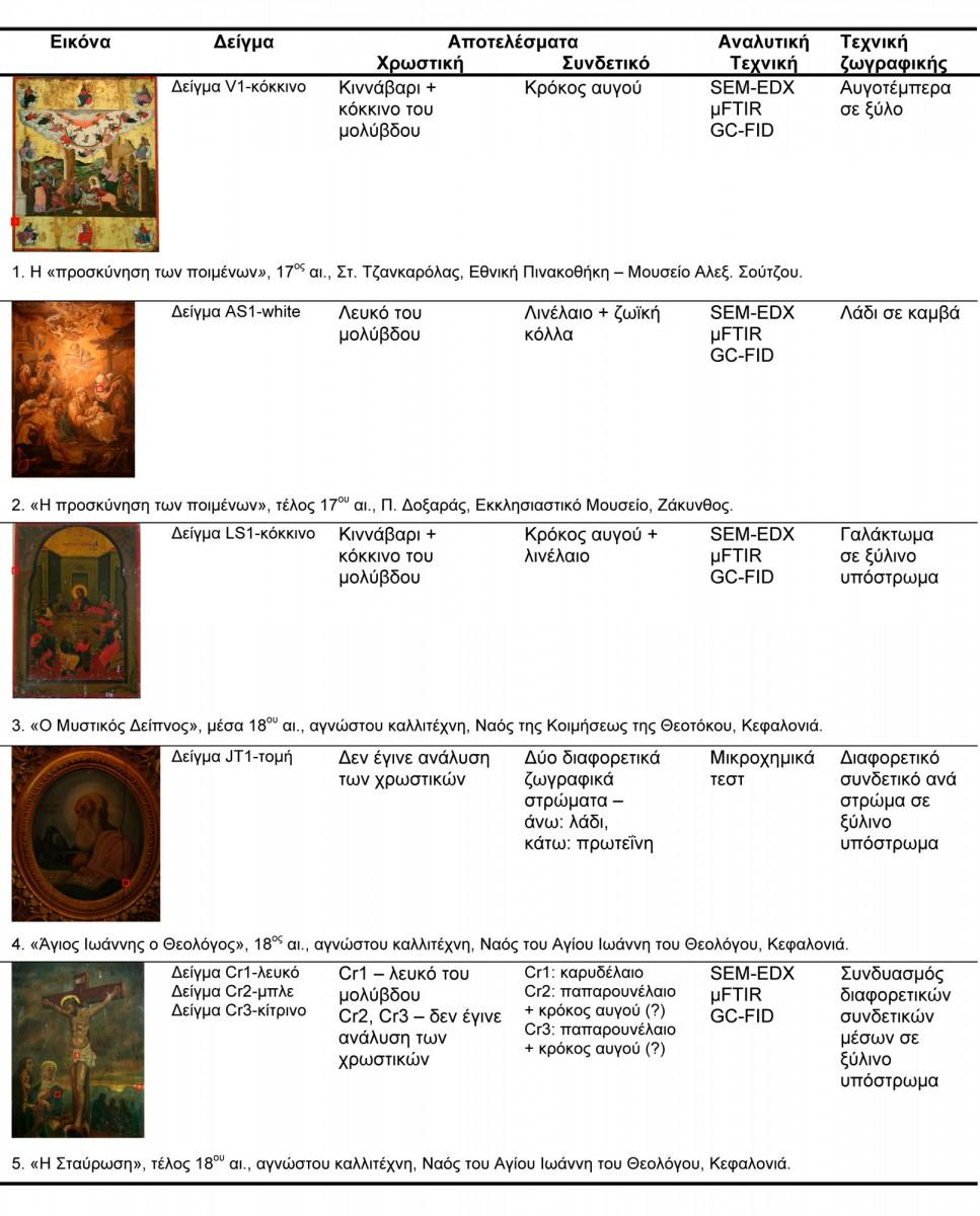 Πίν. 1. Πίνακας αποτελεσμάτων και χαρακτηρισμού της τεχνικής σε πέντε ενδεικτικές εικόνες.