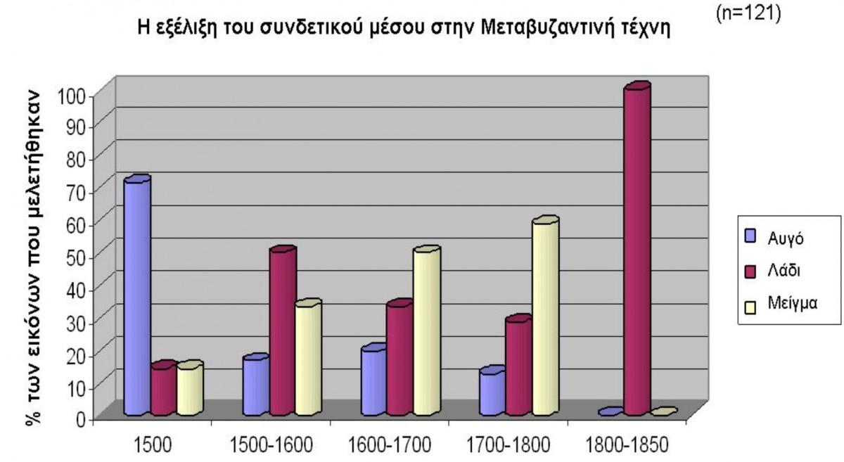 Ραβδόγραμμα 1. Η εξέλιξη του συνδετικού μέσου κατά τη διάρκεια της Μεταβυζαντινής περιόδου.
