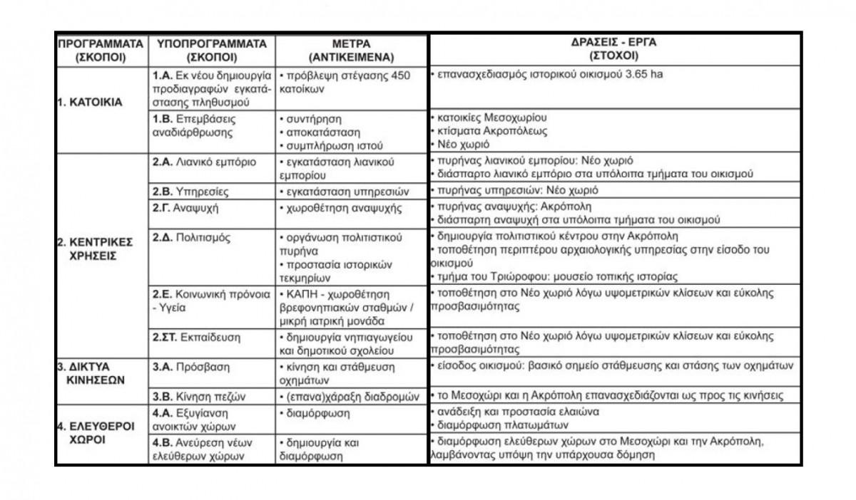 Πίν. 1. Συγκεντρωτική παρουσίαση των προγραμμάτων, των μέτρων και των έργων για την ανάδειξη και την προβολή του οικισμού Αναβάτου της Χίου.