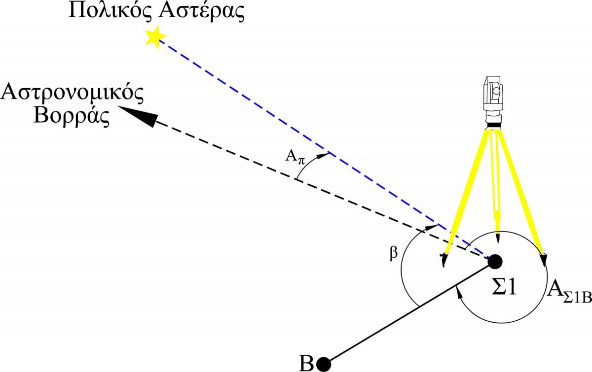 Εικ. 4. Προσδιορισμός αστρονομικού αζιμουθίου μιας διεύθυνσης.