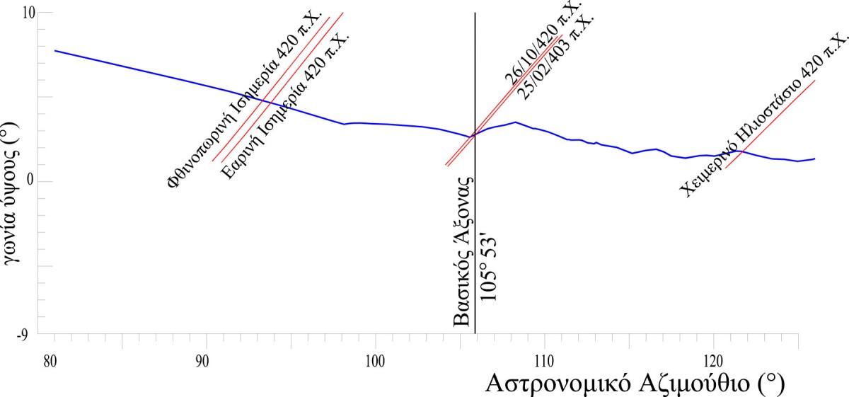 Εικ. 5. Διάγραμμα ανατολικού ορίζοντα του Ηραίου του Άργους.