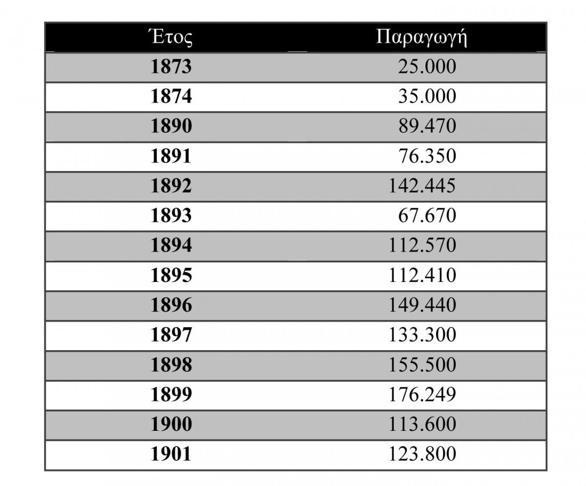 Πίν. 1. Παραγωγή σιδήρου στη Σέριφο, 1873-1901 (τόνοι).