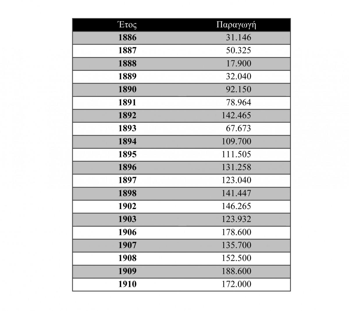 Πίν. 2. Πωλήσεις σιδηρομεταλλεύματος Σερίφου της γαλλικής εταιρείας «Σέριφος-Σπηλιαζέζα», 1886-1910 (τόνοι).
