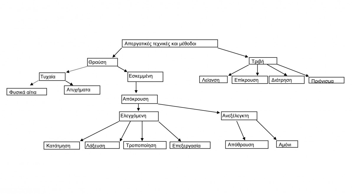 Διάγραμμα 1. Αναλυτικό διάγραμμα των τεχνικών και μεθόδων κατεργασίας των λίθων.