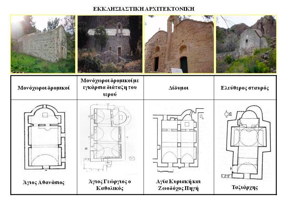 Εικ. 4. Οι 4 κυριότεροι αρχιτεκτονικοί τύποι των ναών της Παλαιοχώρας, μαζί με ενδεικτική φωτογραφία για κάθε κάτοψη. Πηγή των κατόψεων: Ν. Μουτσόπουλος. Οι φωτογραφίες προέρχονται από προσωπικό αρχείο.