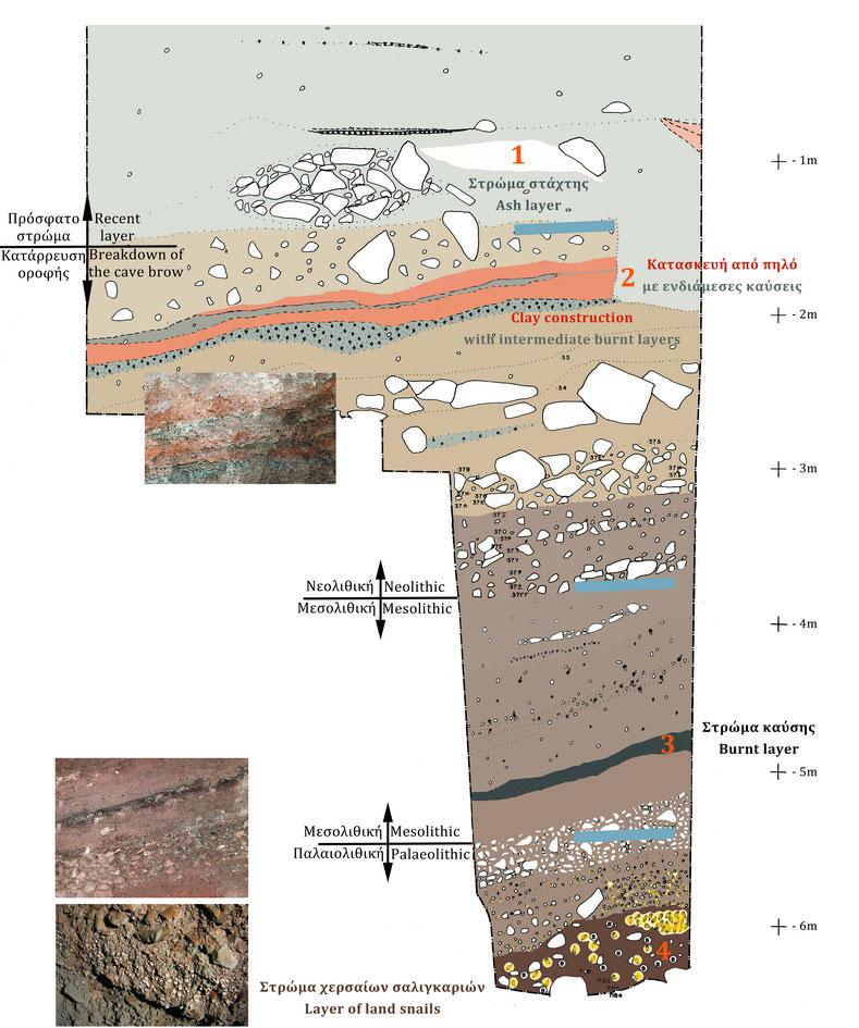 Εικ. 9. Σπήλαιο Φράγχθι. Λεπτομέρεια της σχεδιαστικής αναπαράστασης της στρωματογραφίας.