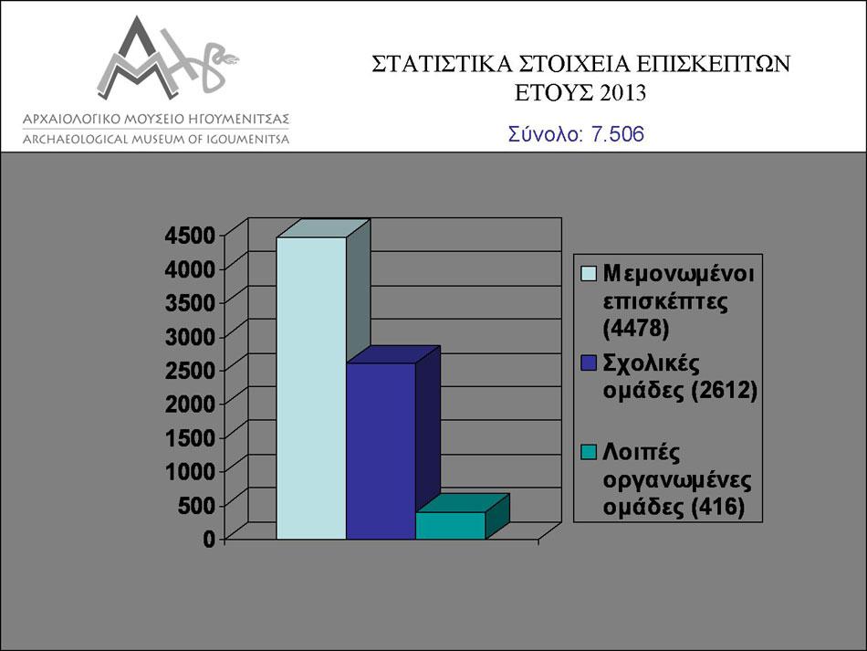 Εικ. 11. Στατιστικά στοιχεία επισκεπτών έτους 2013.