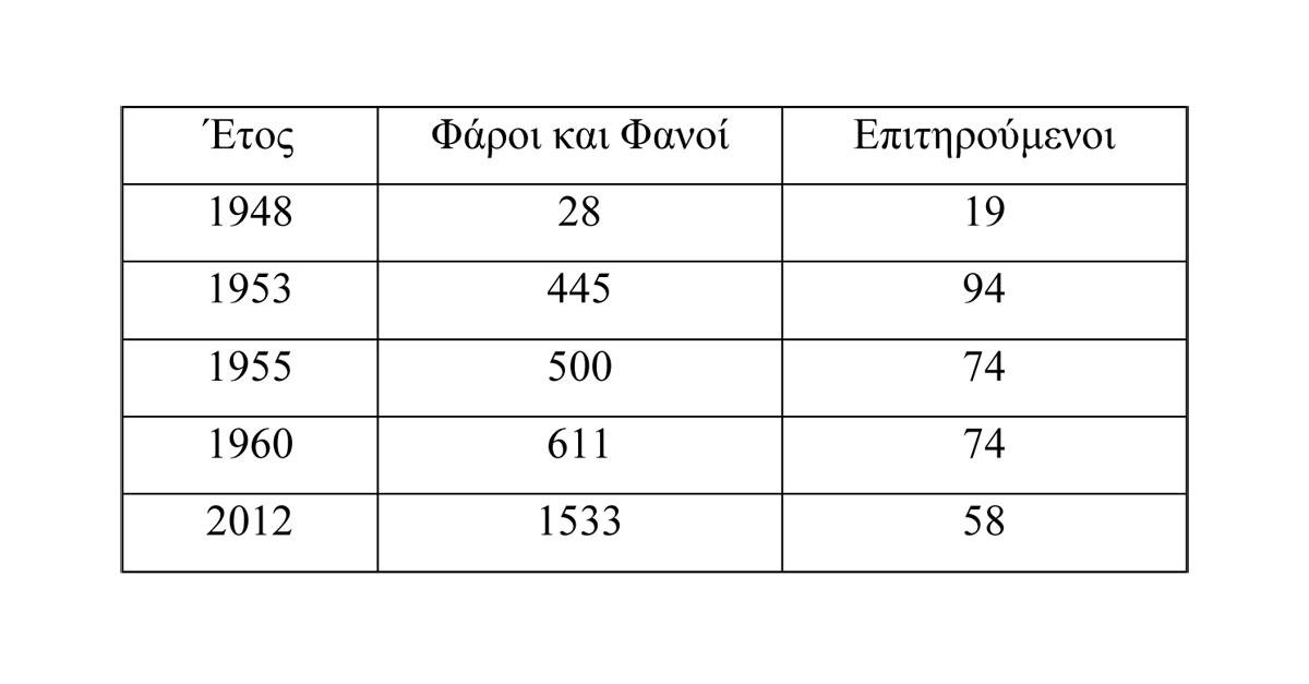 Πίν. 2. Πρόοδος αποκατάστασης του φαρικού δικτύου μετά το 1945.