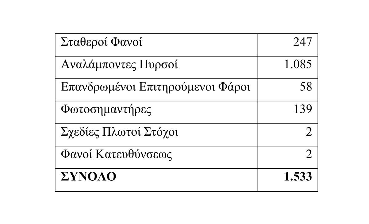 Πίν. 3. Το ελληνικό φαρικό δίκτυο την 31-1-2012.