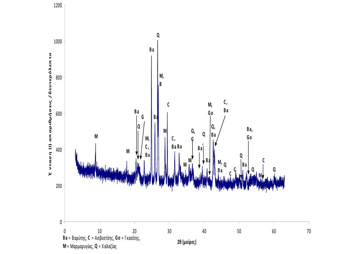 Φάσμα 1. Ακτινογράφημα του δείγματος EL 1.
