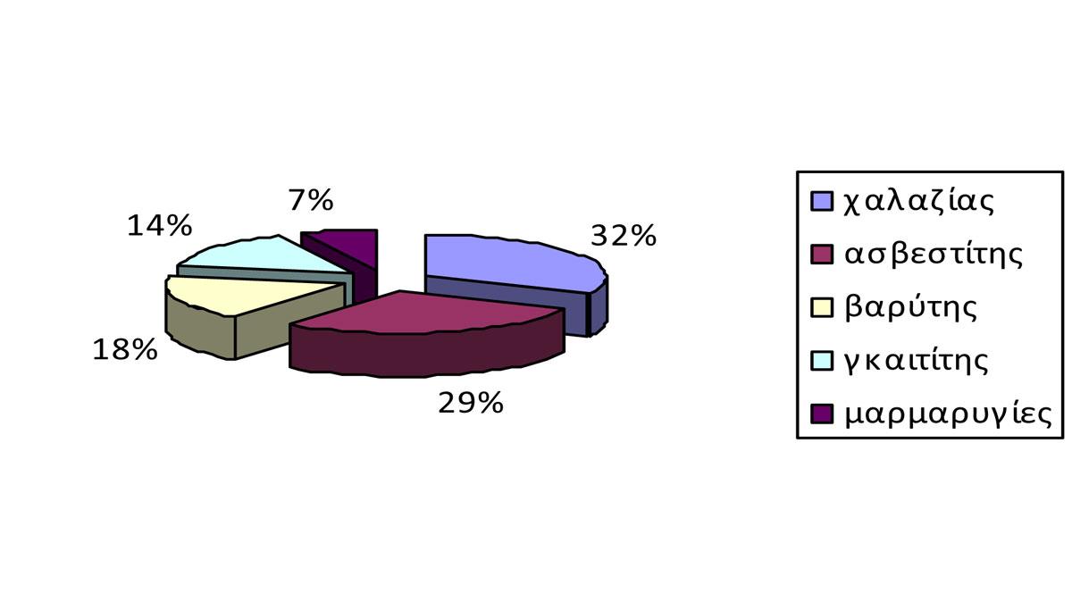 Γράφημα 1. Κατανομή των προσδιορισθέντων ορυκτών στο δείγμα EL 1.