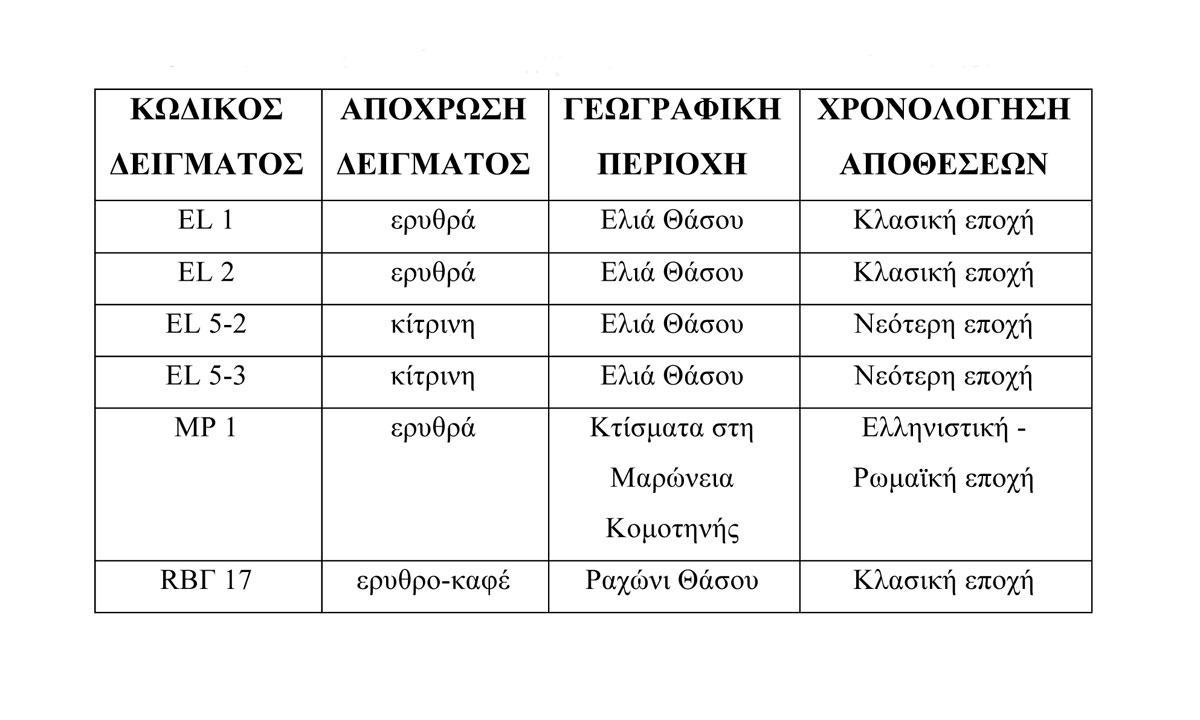 Πίνακας 1. Τα εξετασθέντα δείγματα και τα βασικά χαρακτηριστικά τους.