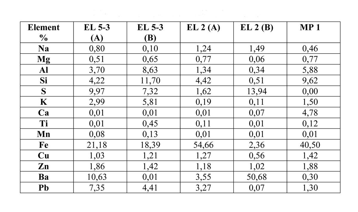 Πίνακας 2. Χημική ανάλυση μεταλλευμάτων ώχρας.