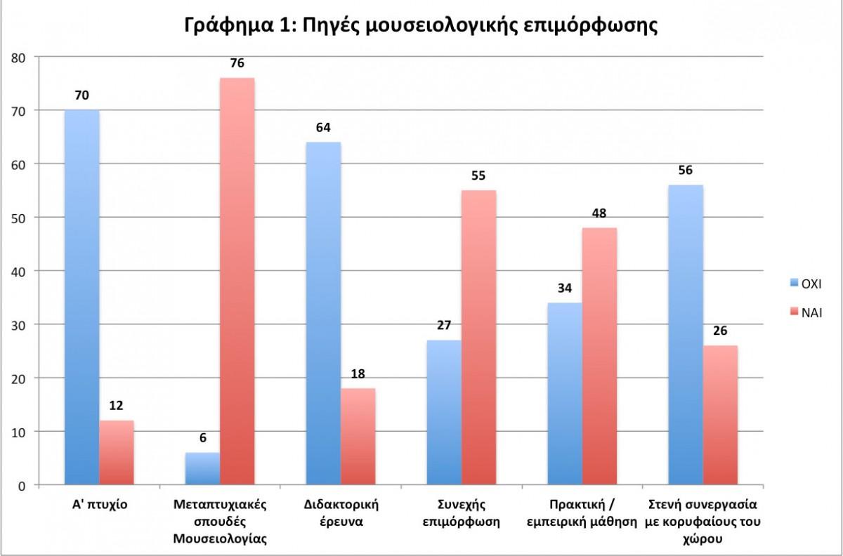 Εικ. 4. Γράφημα 1: Πηγές μουσειολογικής επιμόρφωσης των συμμετεχόντων στην έρευνα (Επεξεργασία Μ. Μούλιου).