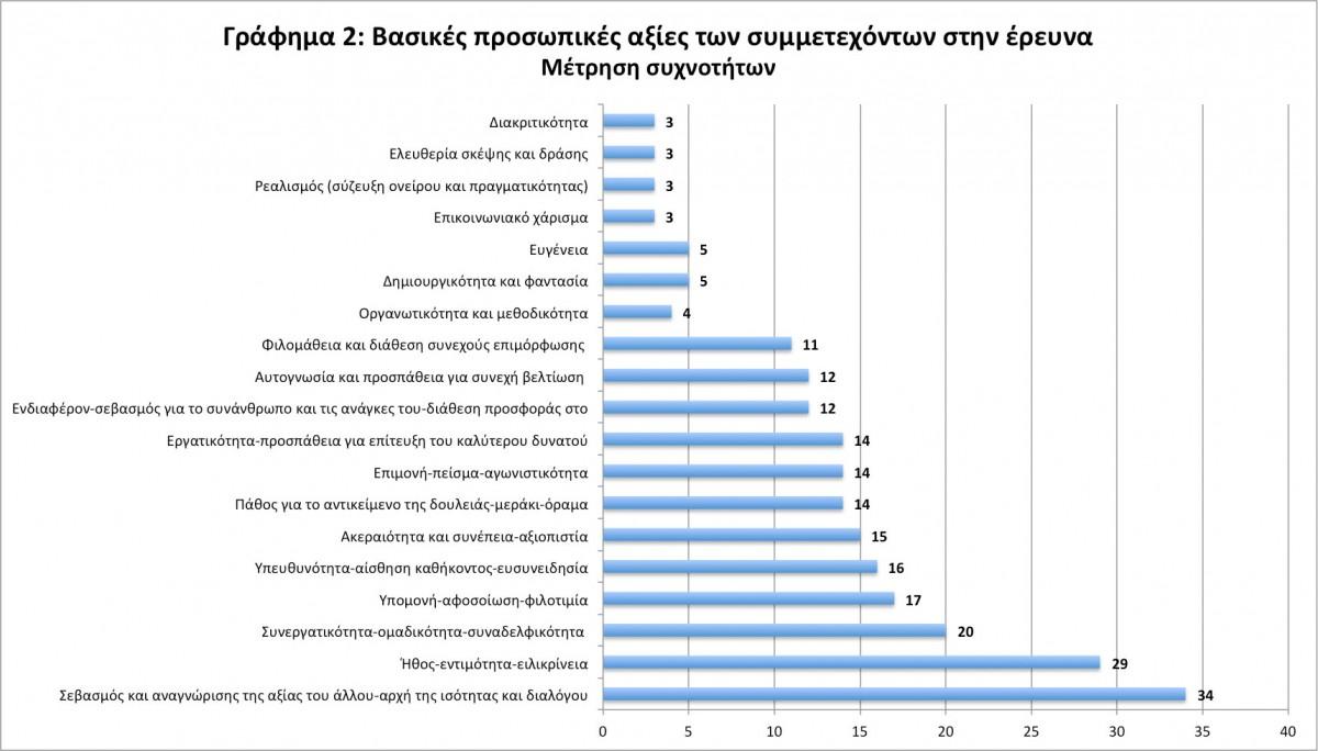 Εικ. 5. Γράφημα 2: Βασικές προσωπικές αξίες των συμμετεχόντων στην έρευνα. Μέτρηση συχνοτήτων (Επεξεργασία Μ. Μούλιου).