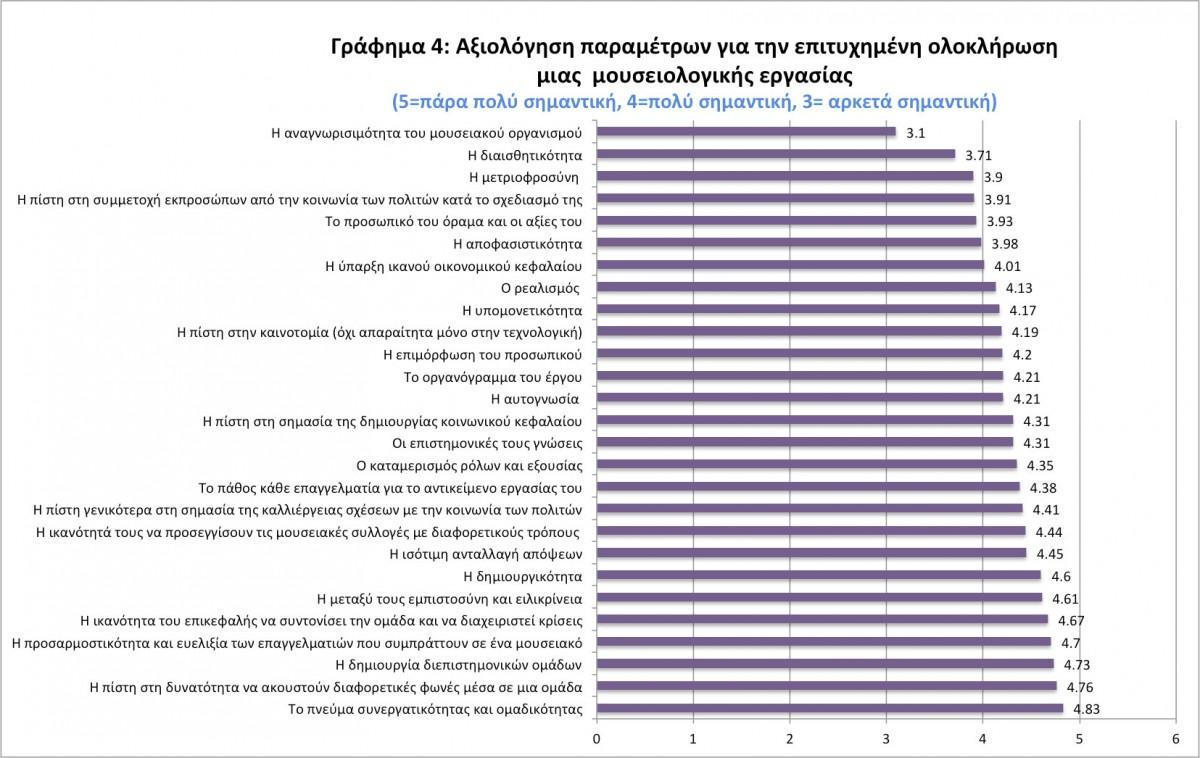 Εικ. 7. Γράφημα 4: Αξιολόγηση παραμέτρων για την επιτυχημένη ολοκλήρωση μιας ομαδικής μουσειολογικής εργασίας, σύμφωνα με τους συμμετέχοντες στην έρευνα (Επεξεργασία Μ. Μούλιου).
