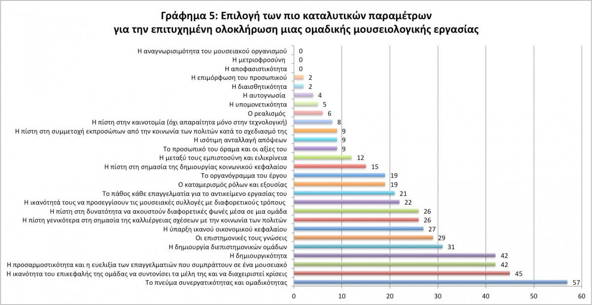 Εικ. 8. Γράφημα 5: Επιλογή των πιο καταλυτικών παραμέτρων για την επιτυχημένη ολοκλήρωση μιας ομαδικής μουσειολογικής εργασίας, σύμφωνα με τους συμμετέχοντες στην έρευνα (Επεξεργασία Μ. Μούλιου).