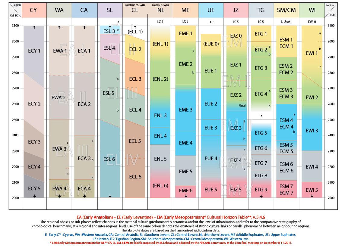 Εικ. 2. Η προσπάθεια καταγραφής των αλληλεπιδράσεων των κοινωνικών μετασχηματισμών κατά την 3η χιλιετία π.Χ. στην ανατολική Μεσόγειο (πρόγραμμα ARCANE http://www.arcane.uni-tuebingen.de/presentation.html)
