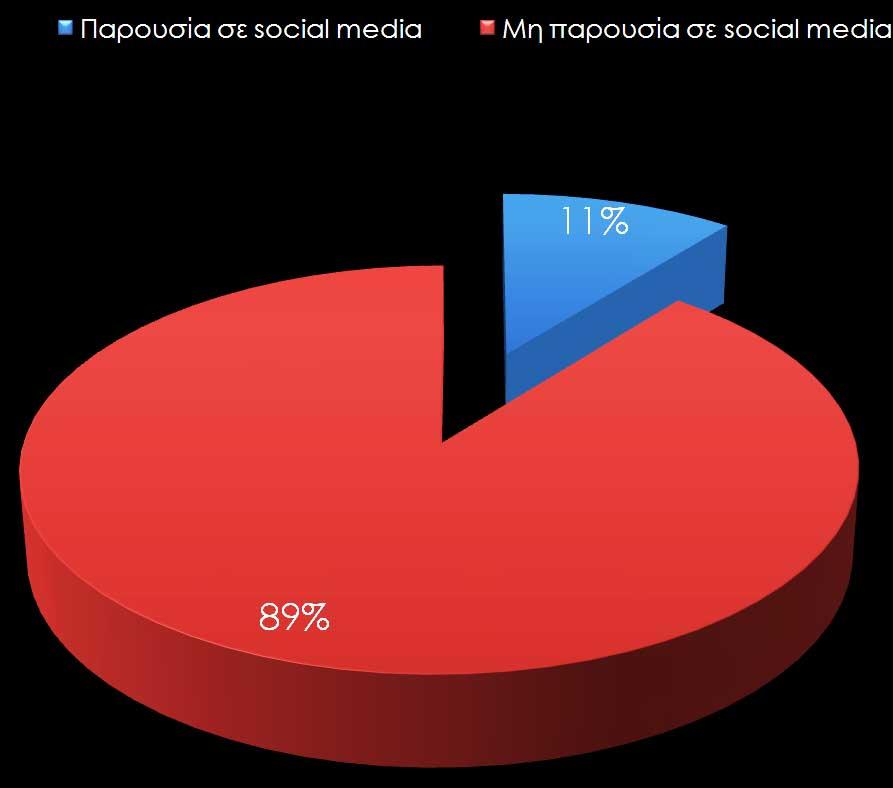 Γράφημα 1. Παρουσία των αρχαιολογικών μουσείων στα κοινωνικά δίκτυα.