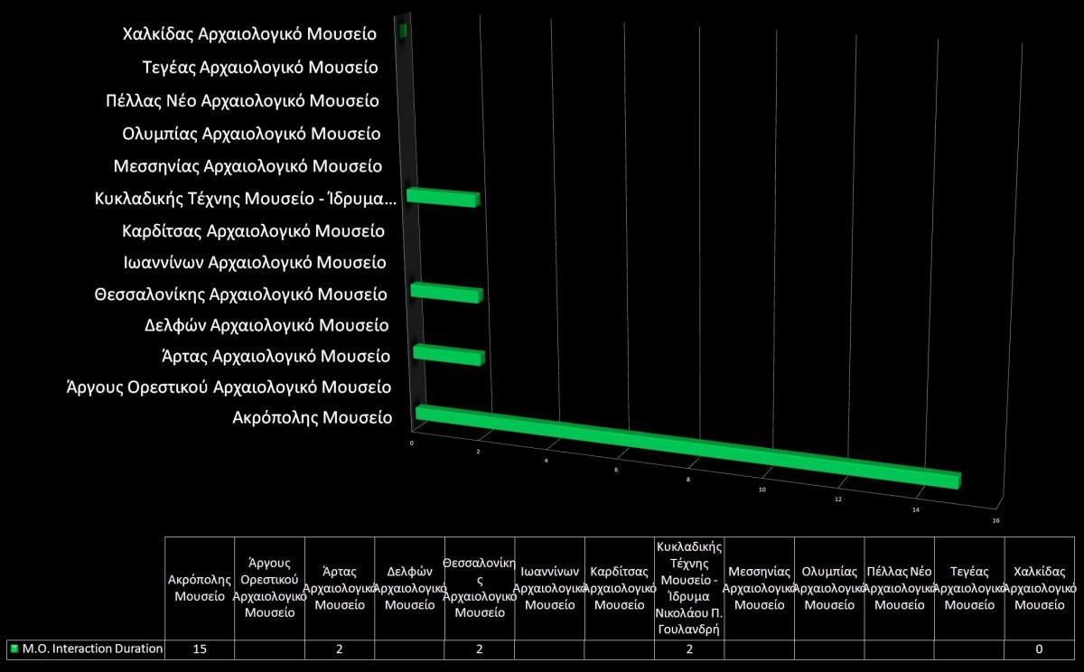 Γράφημα 13. Διάρκεια διάδρασης των χρηστών μετά την αρχική ημερομηνία ανάρτησης δημοσίευσης (post) των Αρχαιολογικών Μουσείων.