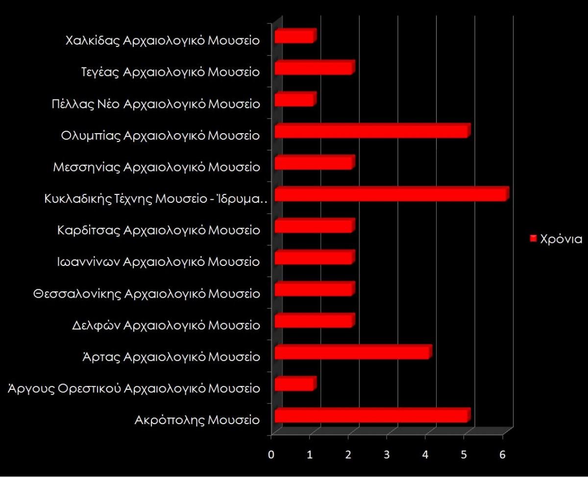 Γράφημα 3. Παρουσία των αρχαιολογικών μουσείων στο Facebook.