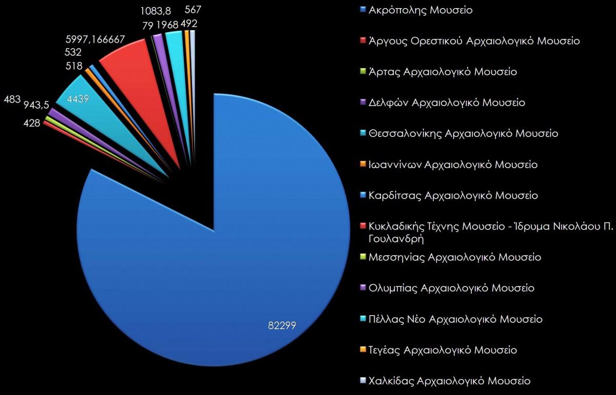 Γράφημα 4. Μ.Ο. των Likes ανά έτος για κάθε λογαριασμό Facebook των αρχαιολογικών μουσείων.