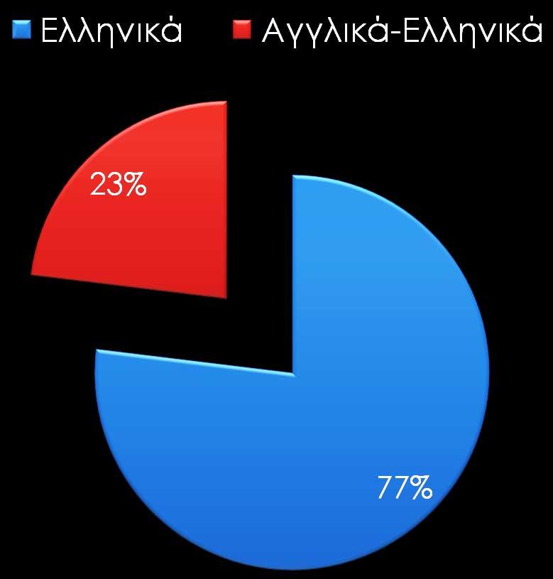 Γράφημα 5. Χρήση γλώσσας επικοινωνίας στο Facebook από τα αρχαιολογικά μουσεία.