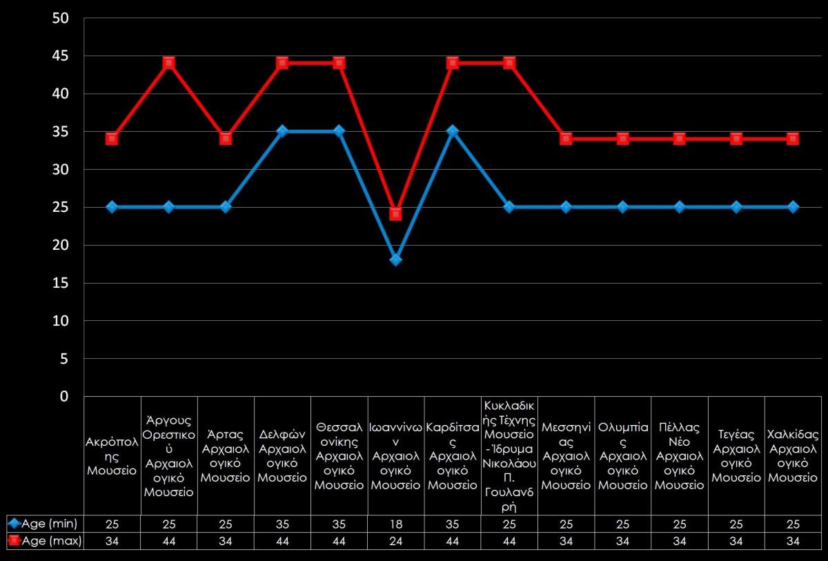 Γράφημα 6. Δημοφιλέστερες ηλικιακές ομάδες των λογαριασμών των αρχαιολογικών μουσείων στο Facebook.