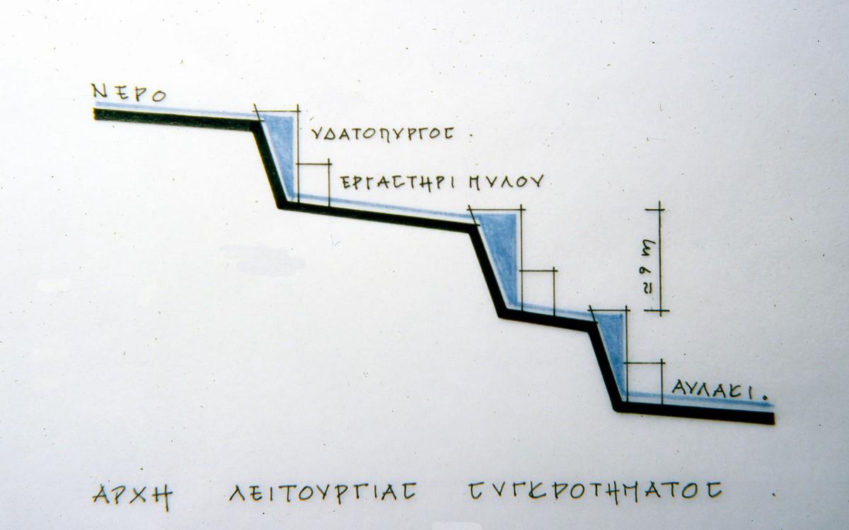 Εικ. 15. Αρχή λειτουργίας του συγκροτήματος και του μύλου.