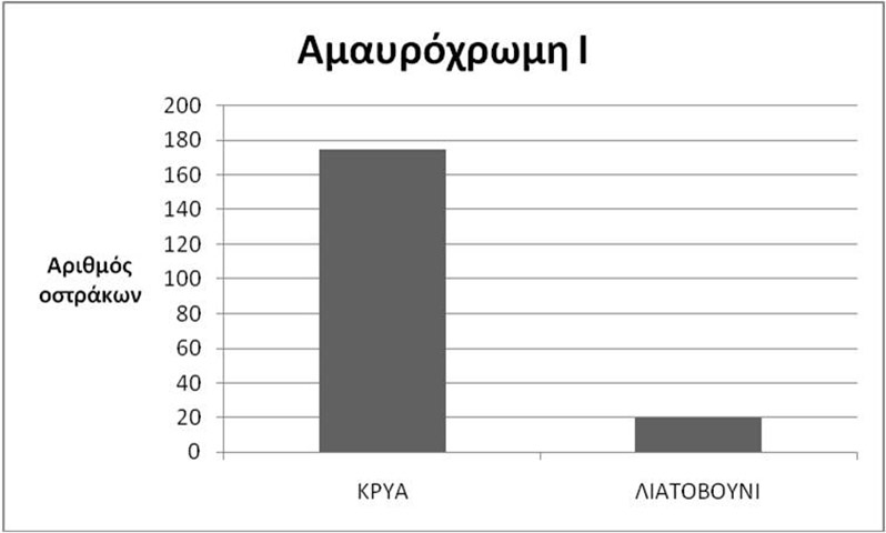 Εικ. 14. Γράφημα όπου σημειώνεται ο αριθμός των οστράκων της Αμαυρόχρωμης Ι από την Κρύα και το Λιατοβούνι. (Πηγή: αρχείο συγγραφέα)