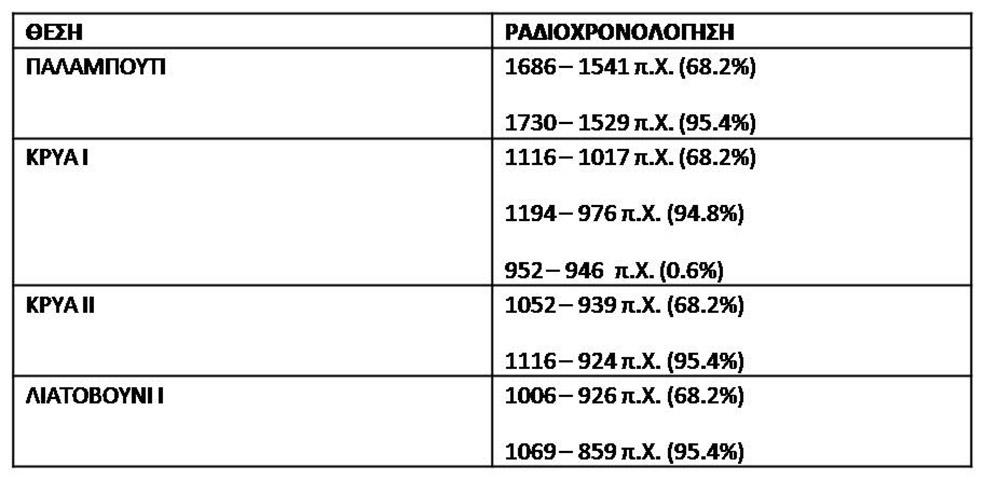 Εικ. 9. Πίνακας ραδιοχρονολογήσεων κατά Δημόκριτο. (Πηγή: αρχείο συγγραφέα)