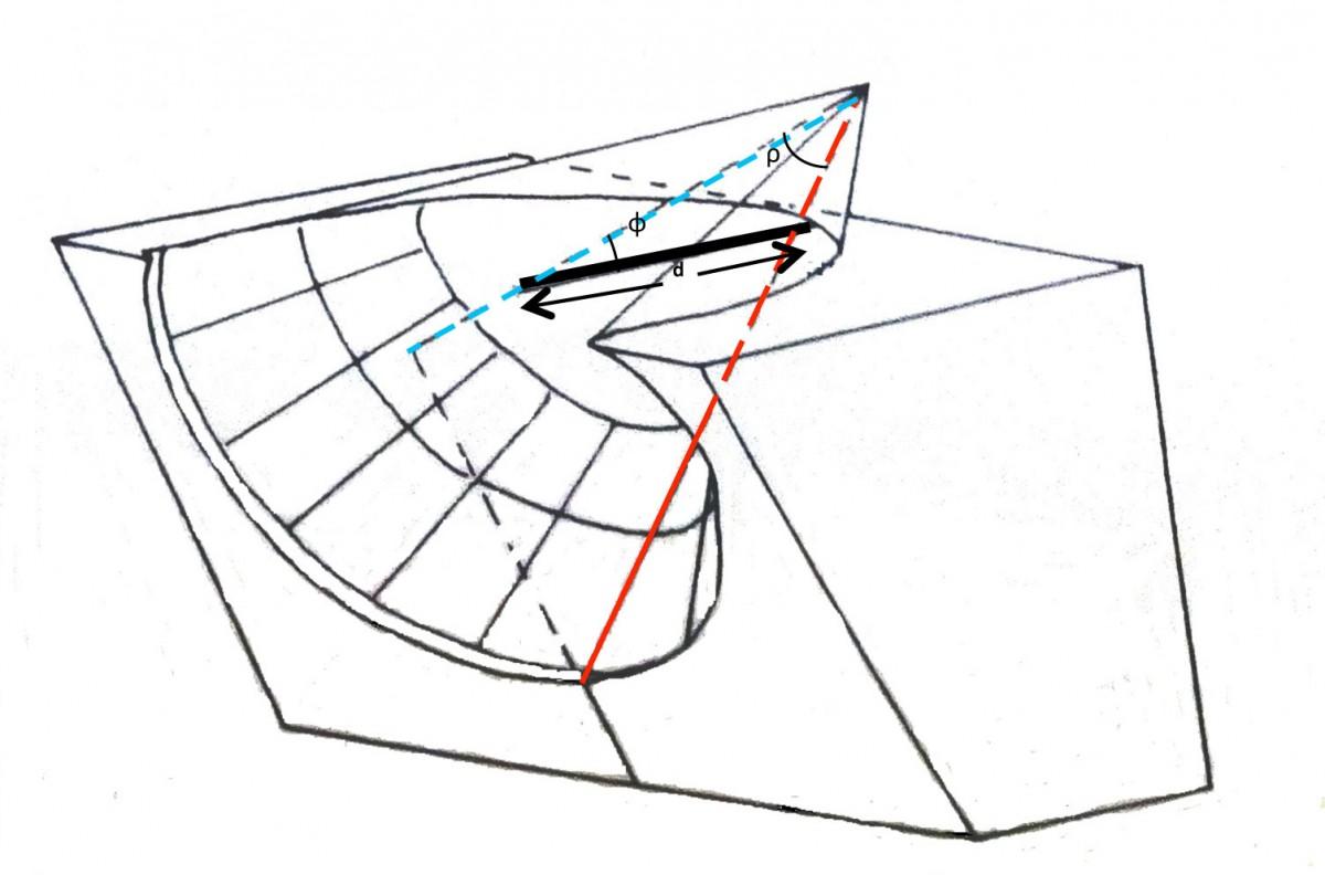 Εικ. 1. Χαρακτηριστικά μεγέθη κωνικών ηλιακών ωρολογίων. (Πηγή: Gibbs 1976: 31)