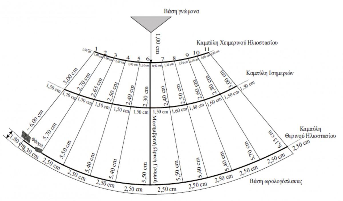 Σχ. 3. Απεικόνιση δικτύου γραμμών του κωνικού ηλιακού ωρολογίου του Αρχαιολογικού Μουσείου Πειραιά με αριθμό ευρετηρίου ΜΠ 1131. (Πηγή: Πάνου 2016: 252)