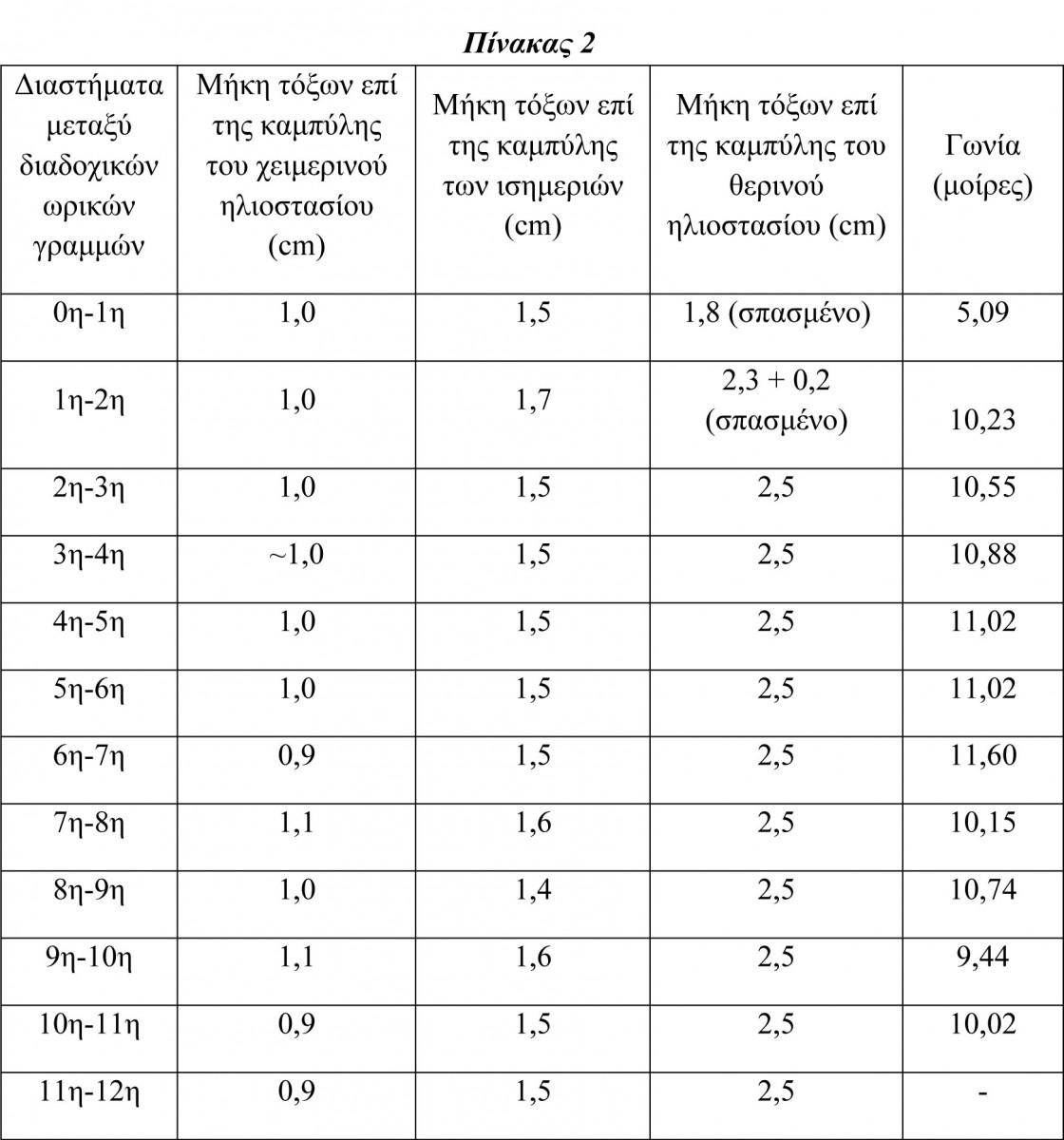Πίν. 2. Μήκη τόξων επί των καμπυλών του ηλιακού ωρολογίου του Αρχαιολογικού Μουσείου Πειραιά με αριθμό ευρετηρίου ΜΠ 1131.
