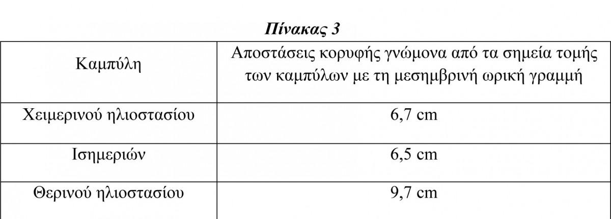 Πίν. 3. Αποστάσεις κορυφής υπάρχοντος γνώμονα μήκους d=6,8 cm από τα σημεία τομής των καμπυλών με τη μεσημβρινή ωρική γραμμή, του ηλιακού ωρολογίου του Αρχαιολογικού Μουσείου Πειραιά με αριθμό ευρετηρίου ΜΠ 1131, χωρίς να ληφθεί υπόψη η κλίση του γνώμονα.