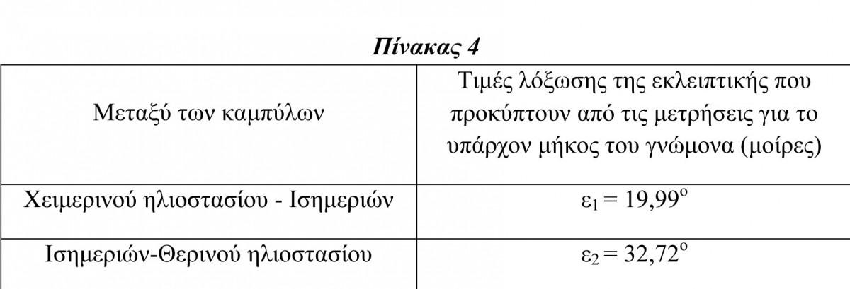 Πίν. 4. Τιμές της λόξωσης της εκλειπτικής ε για το υπάρχον μήκος του γνώμονα (d=6,80 cm) του ηλιακού ωρολογίου του Αρχαιολογικού Μουσείου Πειραιά με αριθμό ευρετηρίου ΜΠ 1131, χωρίς να ληφθεί υπόψη η κλίση του γνώμονα.