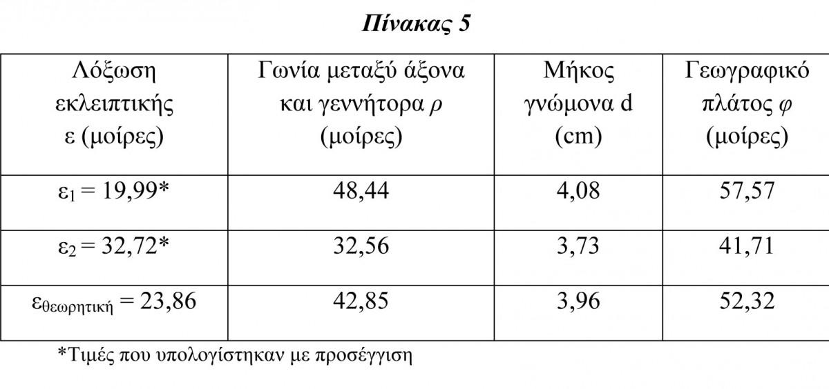 Πίν. 5. Τιμές χαρακτηριστικών παραμέτρων ρ, d και φ του ηλιακού ωρολογίου του Αρχαιολογικού Μουσείου Πειραιά με αριθμό ευρετηρίου ΜΠ 1131, χωρίς να ληφθεί υπόψη η κλίση του γνώμονα.