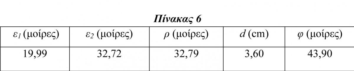 Πίν. 6. Υπολογισμός μήκους γνώμονα d και γεωγραφικού πλάτους λειτουργίας φ του ηλιακού ωρολογίου του Αρχαιολογικού Μουσείου Πειραιά με αριθμό ευρετηρίου ΜΠ 1131, λαμβάνοντας υπόψη το σύνολο των γεωμετρικών χαρακτηριστικών της ωρολογόπλακάς του.