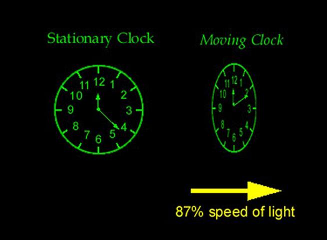 Εικ. 4. Γραφική απεικόνιση της διαφοράς στην αντίληψη του χρόνου, μεταξύ ενός ρολογιού που είναι ακίνητο και ενός που κινείται με το 87% της ταχύτητας του φωτός.