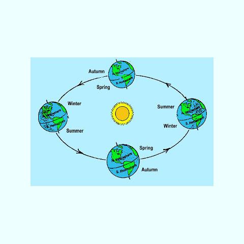 Εικ. 5. Αναπαράσταση της περιστροφής της Γης γύρω από τον Ήλιο, αλλά και της εναλλαγής των εποχών.