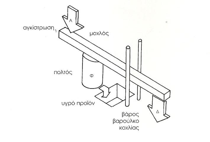 Σχέδιο 3. Σχεδιαστική αναπαράσταση πρώιμου τύπου ελαιοπιεστηρίου.